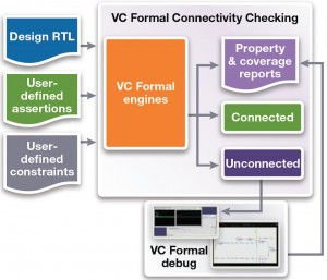 Connectivity checking in VC Formal (Source: Synopsys)
