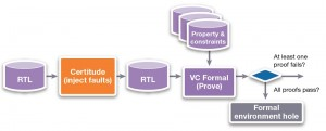 Integration with Synopsys' Certitude functional qualification system (Source: Synopsys)