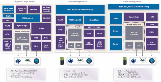 Alternative architectures for IoT devices (Source: Synopsys)