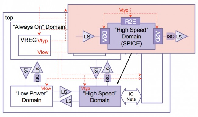 VCS AMS handles the conversion of UPF signals between digital and analog domains automatically (Source: Synopsys)