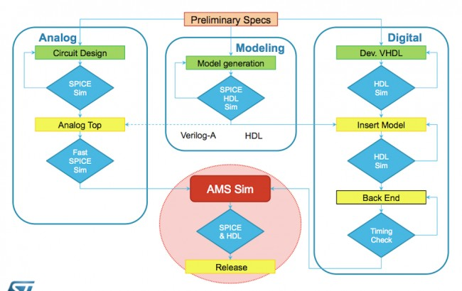 STMicroelectronics' approach to verification checks analog and digital blocks separately before their integration (Source: STMicroelectronics)
