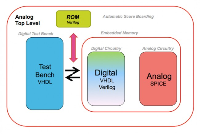 The Save and Restore function of VCS AMS can be used to avoid unnecessary repetition during verification (Source: STMicroelectronics)
