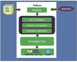 The assertion-based emulation flow (Source: Mentor Graphics)