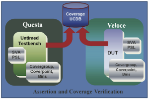 A unified functional coverage environment (Source: Mentor Graphics)