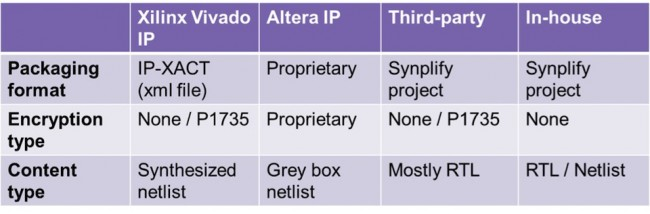 Packaging options for various forms of IP (Source: Synopsys)