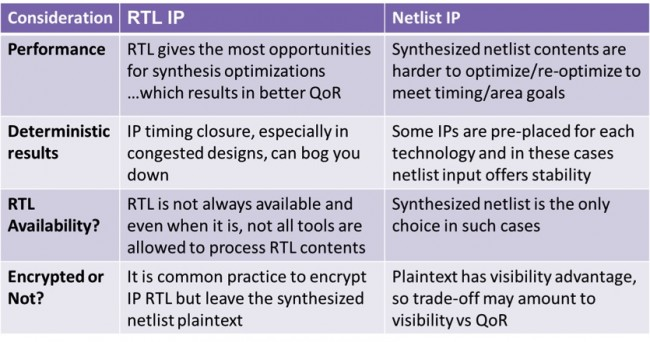 Comparing the features of RTL and netlist (Source: Synopsys)