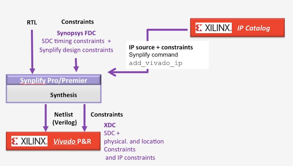 IP-based FPGA design with Synplify