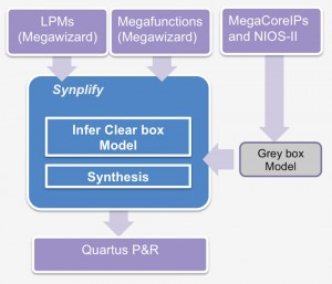 Synplify can import various forms of Altera IP (Source: Synopsys)