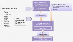 DesignWare configuration tools produce project files for use in Synplify (Source: Synopsys)