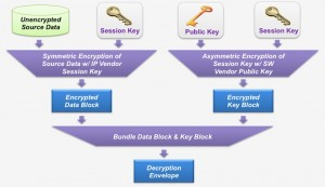 The encryption process protects your IP and provides a way to control which vendors' tools can use it (Source: Synopsys)