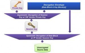 Synplify ensures that decrypted files are never stored to disc (Source: Synopsys)