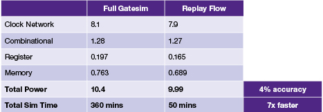 Comparing gate-level and replay speed and accuracy