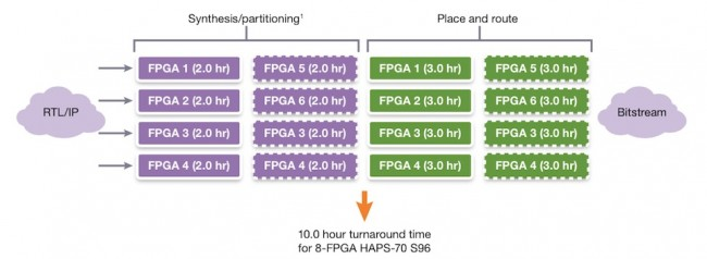 Parallel execution time for 5-8 Virtex-7 2000T FPGAs (Source: Synopsys)