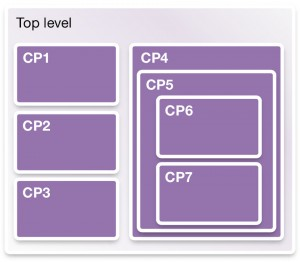 Using compile points to segment a large single-FPGA prototype (Source: Synopsys)
