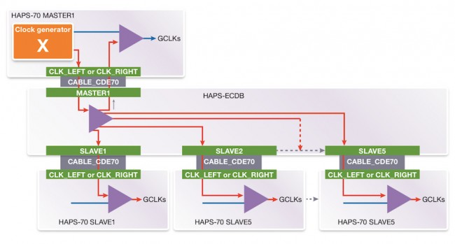 Clock distribution in the HAPS-70 system (Source: Synopsys)