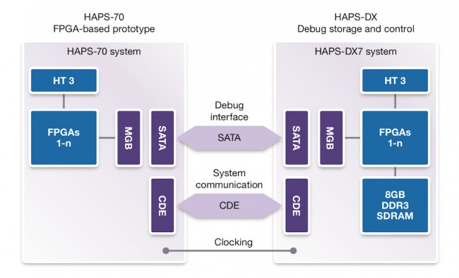 HAPS multi-FPGA deep trace debug (DTD) architecture (Source: Synopsys)