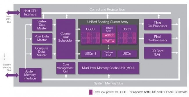 The architecture of the Imagination PowerVR Series6xx GPU cores (Source: Imagination Technologies)