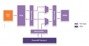 Block diagram of the top-level test infrastructure (Source: Synopsys)