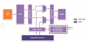 The more complex GPU implementation included a DVI output (Source: Synopsys)