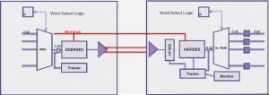 ProtoCompiler can take advantage of the I/O pin multiplexing logic in the HAPS-70 system (Source: Synopsys)