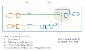 A typical synchronized control and data clock domain crossing (Source: Real Intent)
