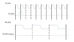 Fast-to-slow crossing with short CNTL pulse (Source: Real Intent)