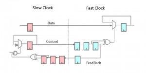 Slow-to-fast clock crossing with feedback (red flops are slow clock, blue flops are fast clock)