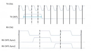 Fast-to-slow clock domain crossing with sufficient pulse length (Source: Real Intent)