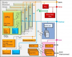 Multicore ARM subsystem implementation (Source: STMicroelectronics)