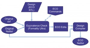 The updated EC flow in use at STMicroelectronics (Source: STMicroelectronics)