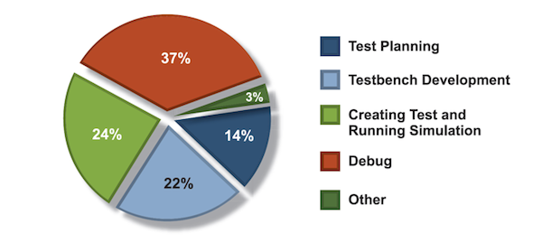 Figure 4. Where verification engineers spend their time (Mentor Graphics/Wilson Research)