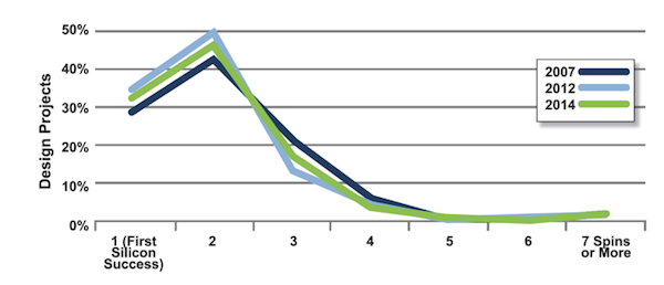 Figure 6. Required number of spins (Mentor Graphics/Wilson Research)