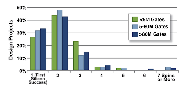 Figure 7. Number of spins by design size (Mentor Graphics/Wilson Research)