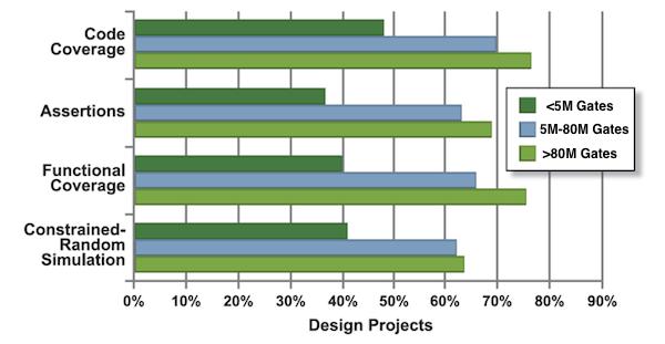 Figure 8. Verification technology adoption trends (Mentor Graphics/Wilson Research)