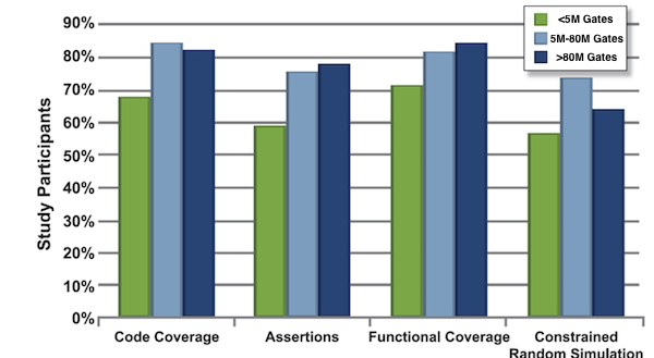 Figure 9. Verification technology adoption by design sizes (Mentor Graphics/Wilson Research)