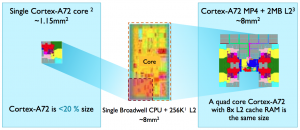 Area comparison of A72 and Broadwell core provided by ARM