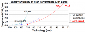 Energy efficiency comparison of custom and synthesized ARM cores (Source: Mentor Graphics)
