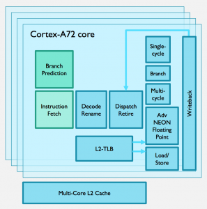 The main blocks used by the Cortex-A72