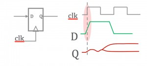 When data is still changing as a clock changes, the output can become metastable
