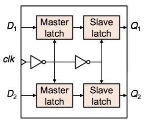 Schematic of a merged 2bit flop (Source: NCTU)