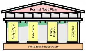 """The right way"" to do formal verification rests on the four pillars of a successful formal test plan (Source: Mentor Graphics)"