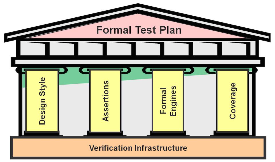 Four Key Steps To A Formal Verification Test Plan