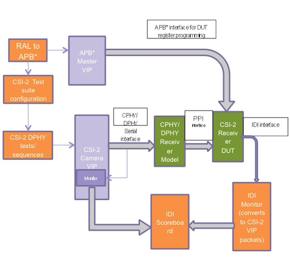 Verifying Mipi Interfaces In Socs Phy Block Diagram Receiver A Verification Environment For The Csi 2 Camera Interface