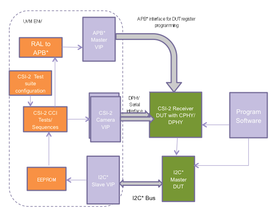Verifying MIPI interfaces in SoCs