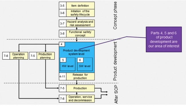 Three phases of system development as defined under ISO 26262 (Source: Synopsys)