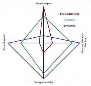 Radar diagram of the three key verification platform technologies