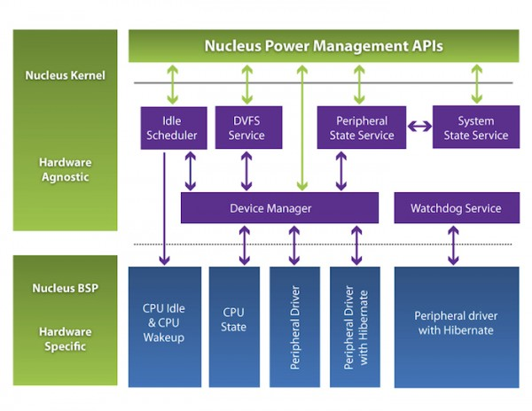 Figure 1: The Device Manager in the Nucleus Power Management Framework coordinates transition to low-power states (Source: Mentor Graphics)
