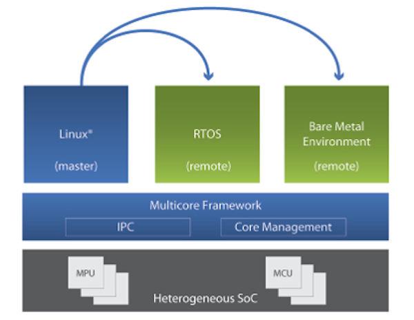 Figure 2:  Mentor Embedded Multicore Framework enables system level management of a heterogeneous multicore system (Source: Mentor Graphics)