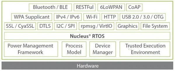 FIGURE 3: Wearables must include the latest IoT communications protocols (Source: Mentor Graphics)