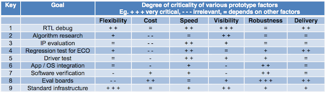 FIGURE 1: Considerations depending upon FPGA-based prototyping use-case (Source: Synopsys)